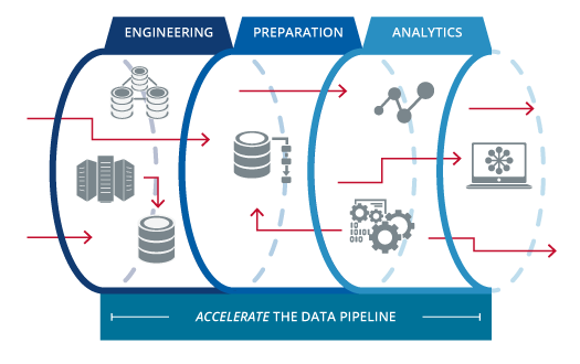 End to End Data Pipelines